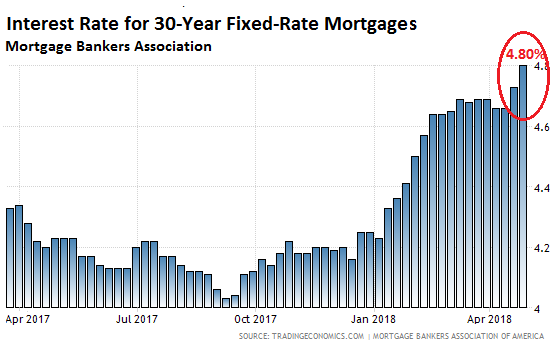 30-Year Fixed Mortgage Rates Haven't Been Higher Since 2011