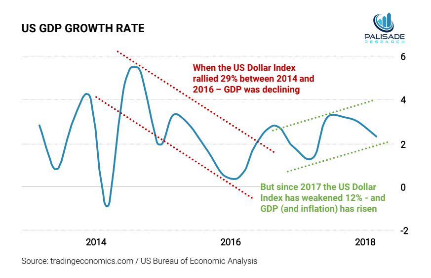 The US Dollar Rally Will Not Last: The Reflexivity Phenomenon
