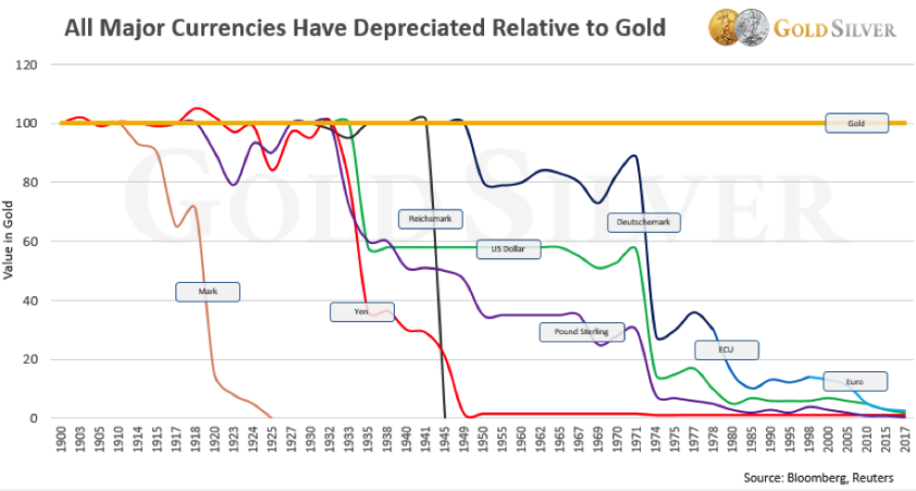 Chart Showing Major Currencies Depreciating Relative to Gold