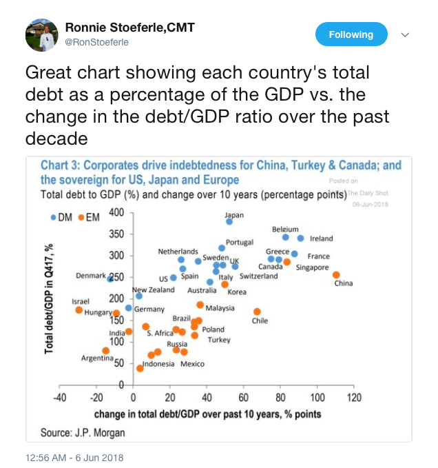 Great Chart Showing Each Country's Total Debt - GoldSilver com