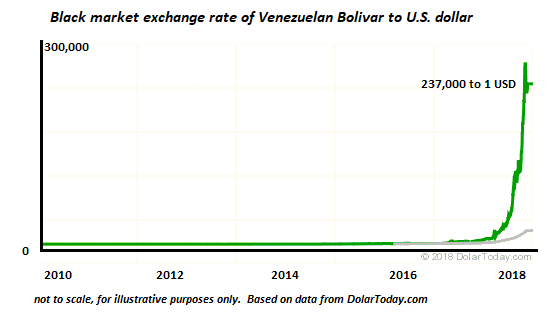 The Dollar is the Euro is the Bolivar: Fiat Currency Is Always Doomed