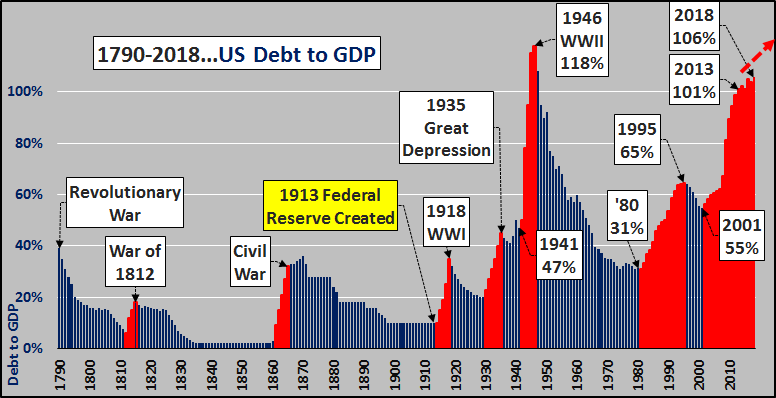 Skyrocketing US Debt to GDP: This Is What Giving Up Looks Like -  GoldSilver.com