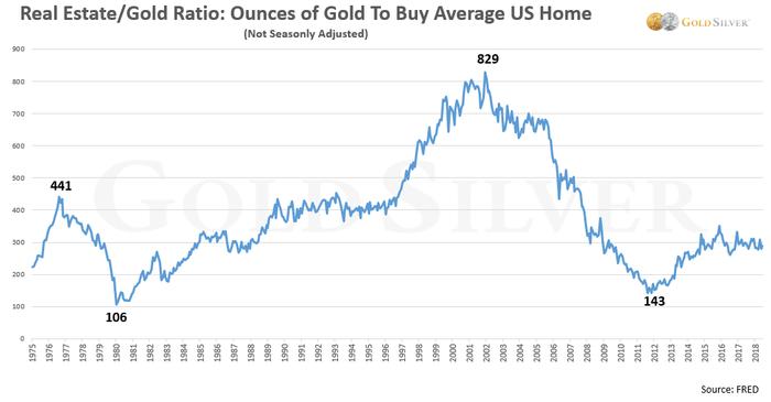 Buying A House With Gold Or Silver Goldsilver Goldsilver