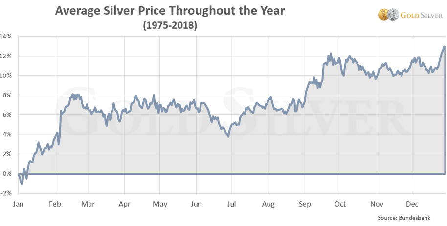 Chart - Average Silver Price Throughout the Year