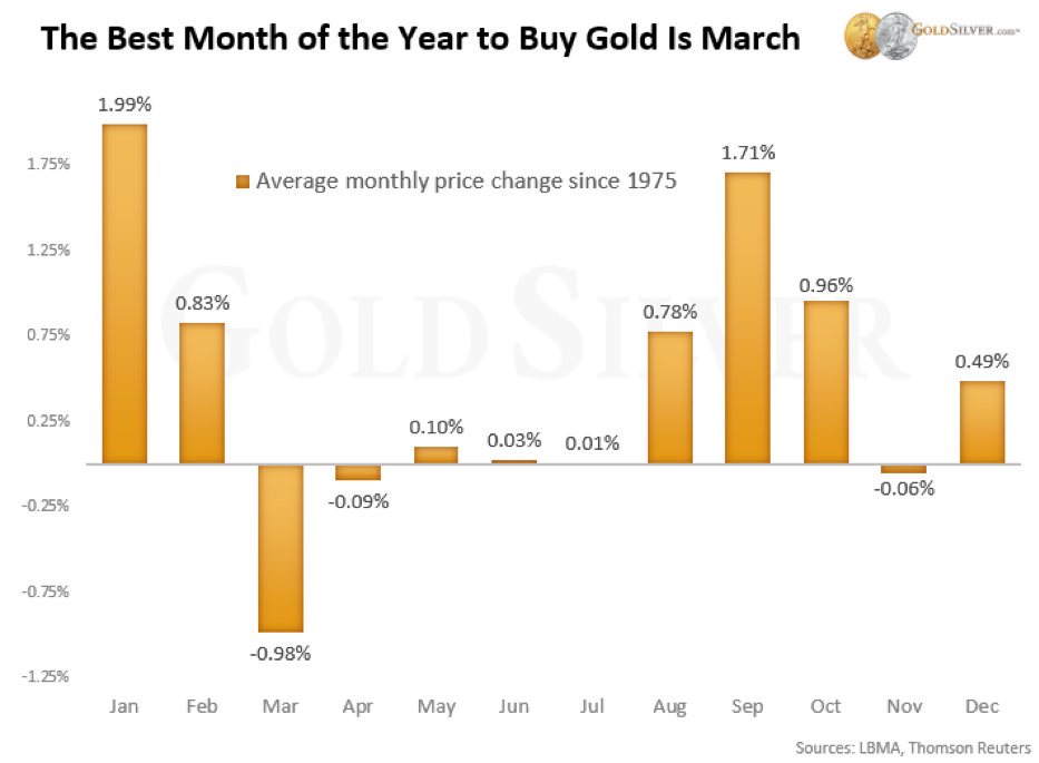 Chart - Average Monthly Gold Price
