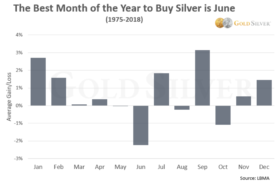Chart - The Best Month To Buy Silver