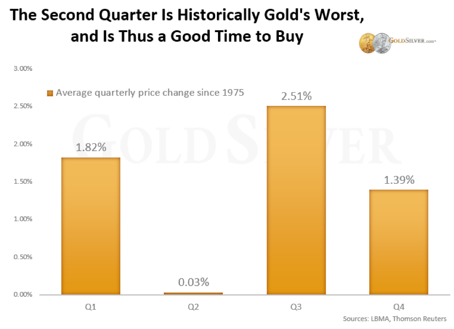 Chart - The Best Quarter To Buy Gold