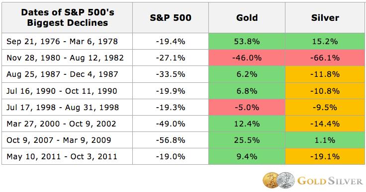 Dates of S&P 500's Biggest Declines