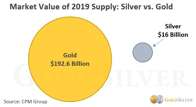 value of gold vs silver
