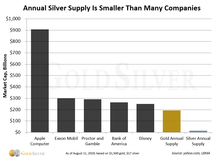 Gold vs  Silver: The 5 Differences That Matter Most to Investors