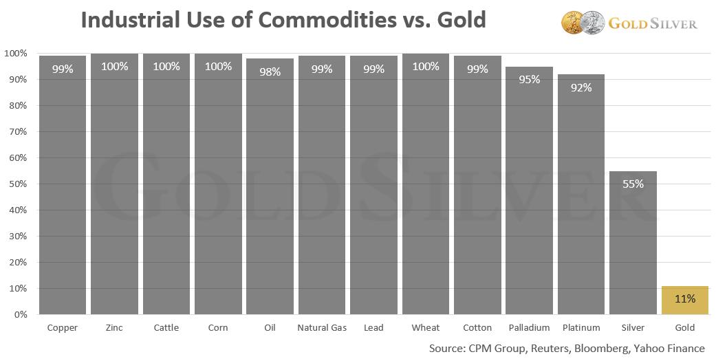 Uso industrial de productos básicos versus oro