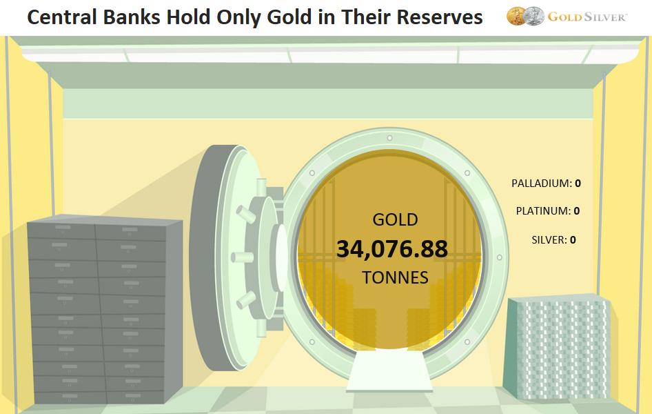 Los bancos centrales solo tienen oro en sus reservas