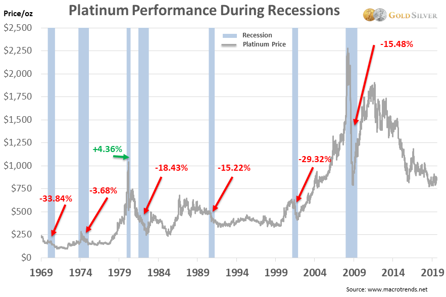Platinum Performance During Recessions