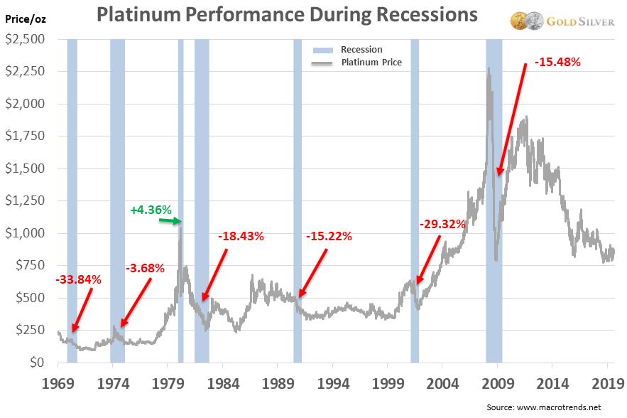 Rendimiento de platino durante las recesiones