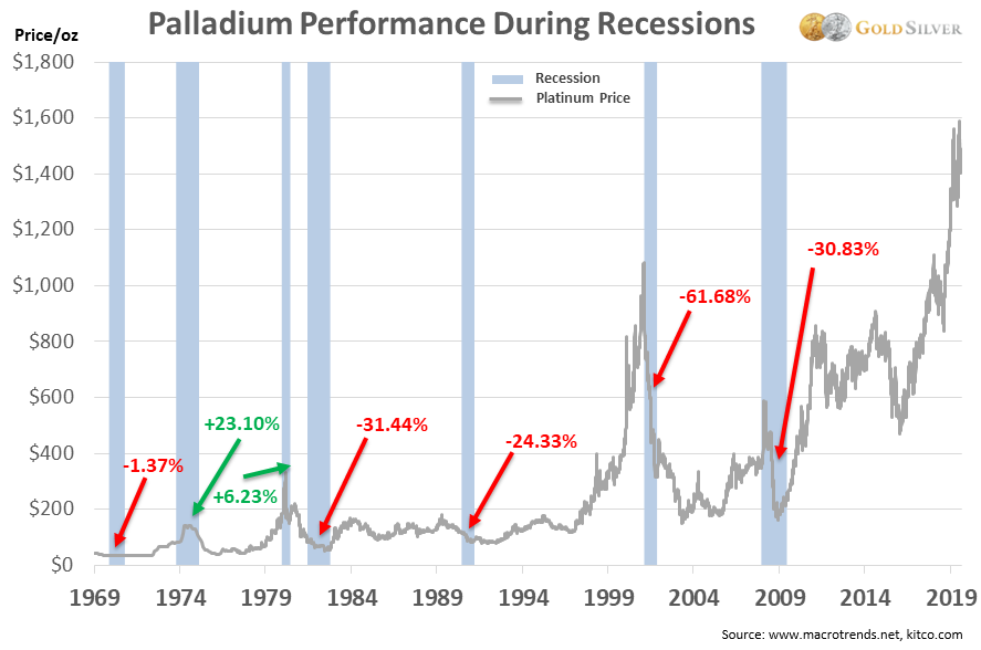 Palladium Performance During Recessions