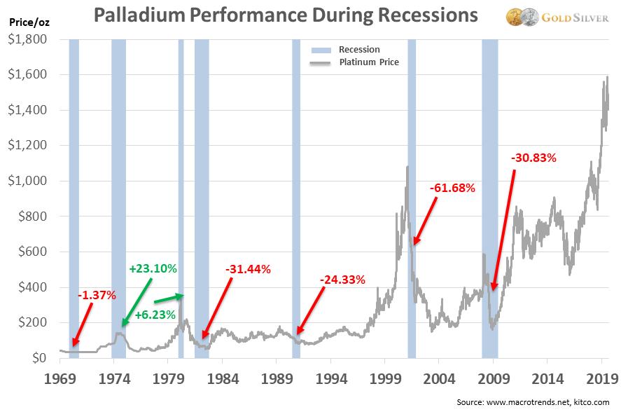 Rendimiento del paladio durante las recesiones