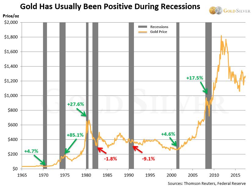 El oro generalmente ha sido positivo durante las recesiones