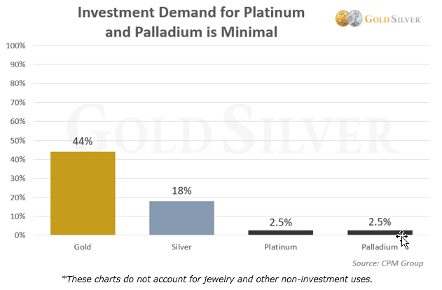 Investment Demand for Platinum and Palladium is Minimal