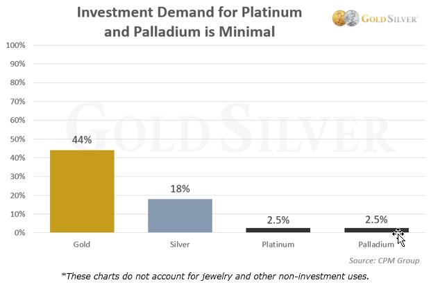 La demanda de inversión para platino y paladio es mínima