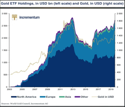 Gold ETF Holdings, in USD bn (left scale) and Gold, in USD (right scale)