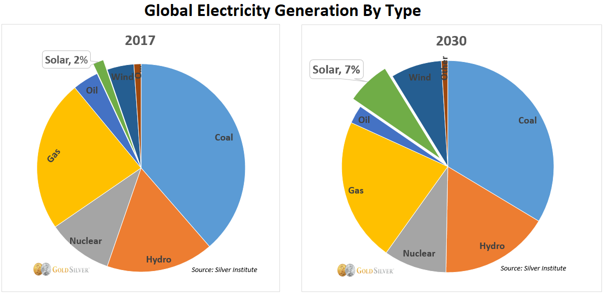 Global Electricity Generation By Type