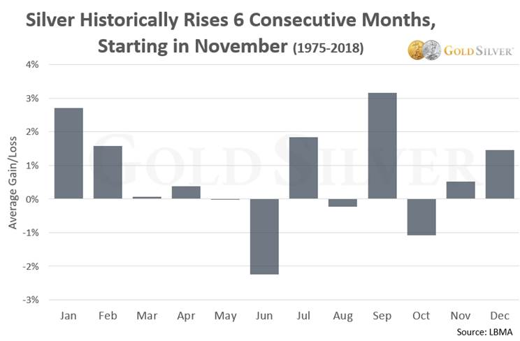 Silver Historically Rises 6 Consecutive Months, Starting in November