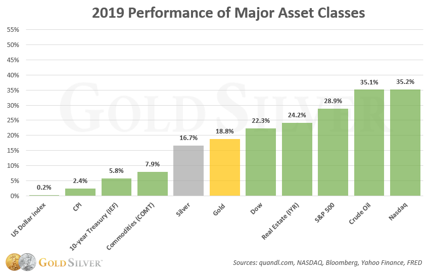 2019 Performance of Major Asset Classes