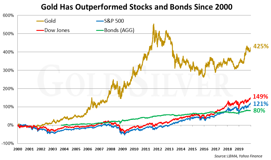 Gold Has Outperformed Stocks and Bonds Since 2000