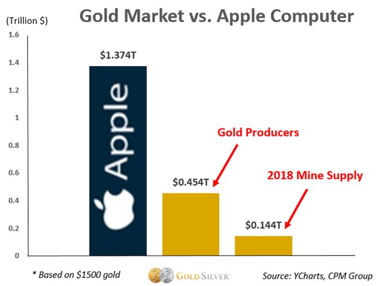 Gold Market vs. Apple Computer