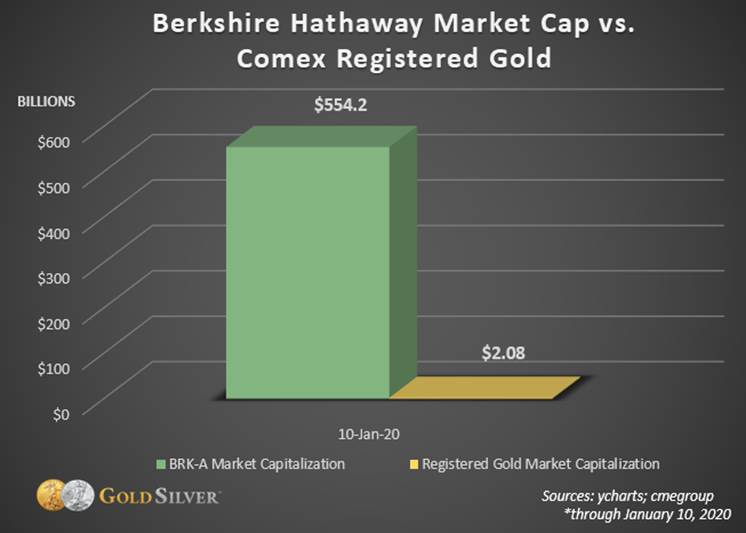 Berkshire Hathaway Market Cap vs. Comex Registered Gold