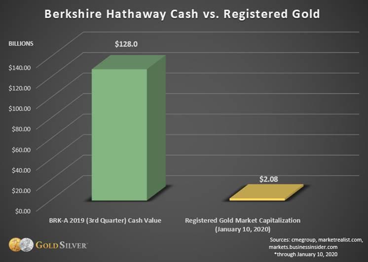 Berkshire Hathaway Cash vs. Registered Gold