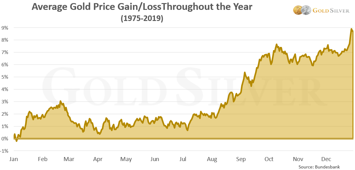 Gold Price Chart: Gain/Loss Throughout the Year