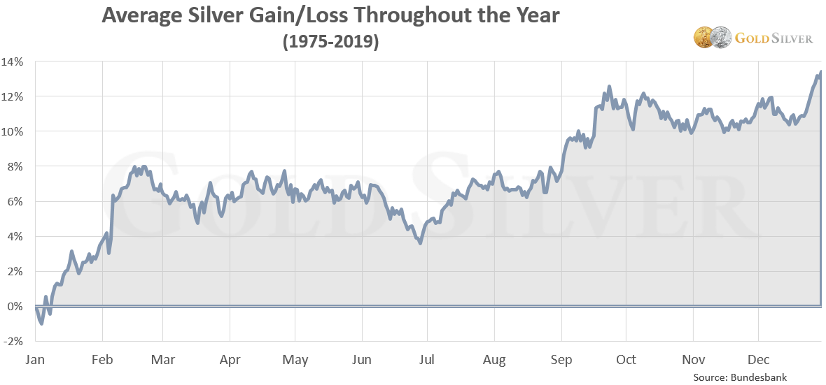 Silver Price Chart: Silver Gain/Loss Throughout the Year