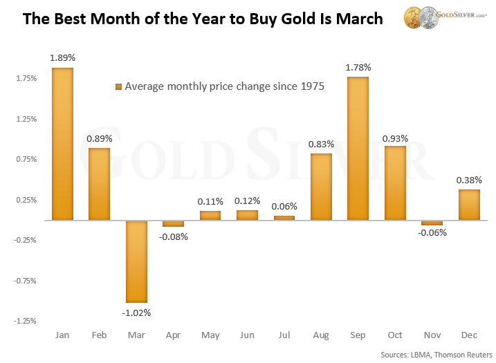 Gold Price Chart: The Best Month of the Year to Buy Gold is March