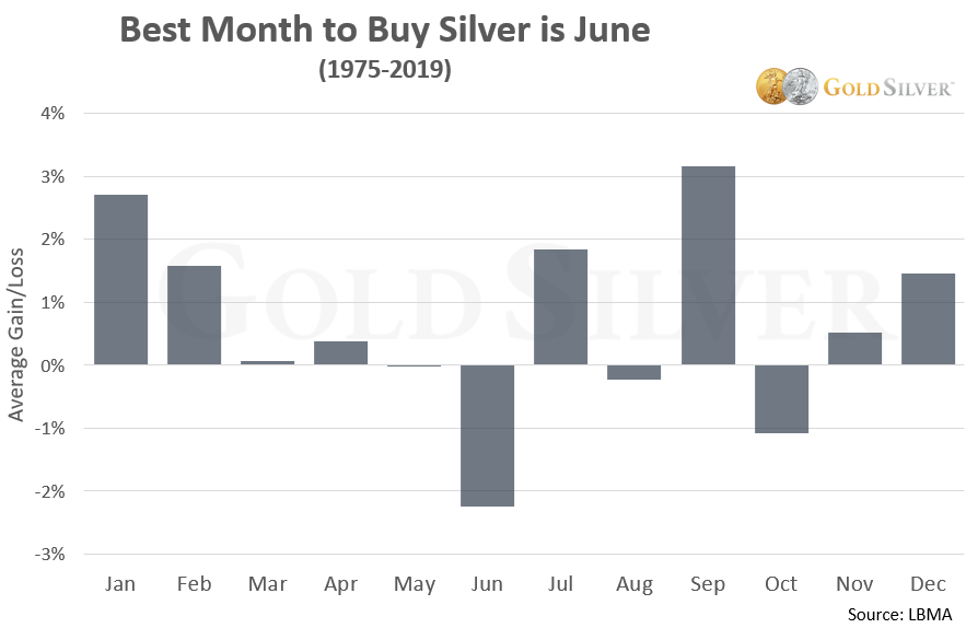 Silver Price Chart: Best Month to Buy Silver is June