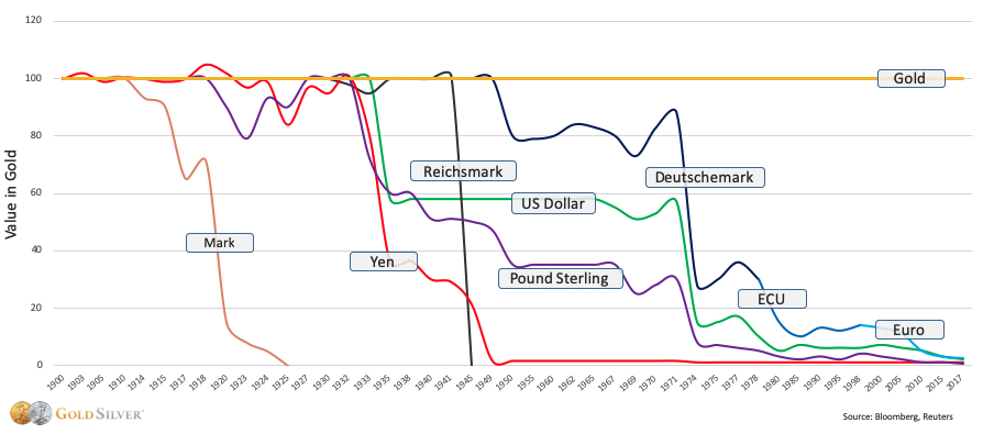 Chart: Which Nations' Fiat Currency Depreciated Compared to Gold