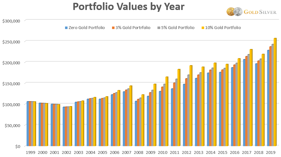 Portfolio Values by Year