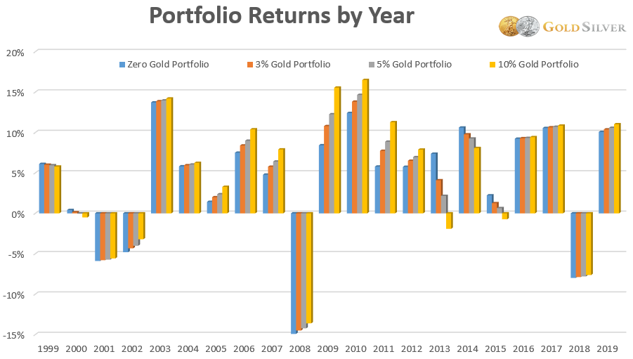 Portfolio Returns by Year