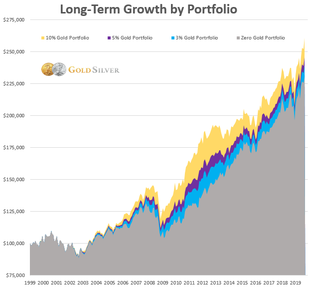 Long-Term Growth by Portfolio