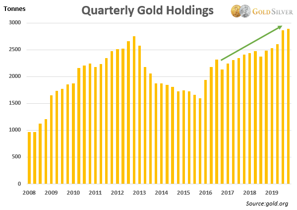 Gold Chart - Quarterly Physical Holdings