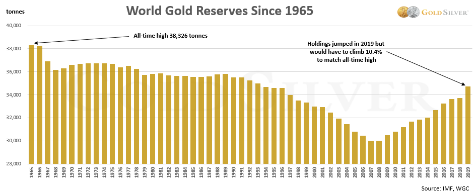 Central Bank Gold Buying Chart