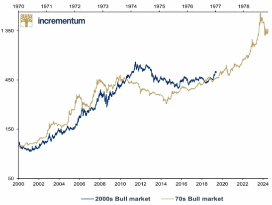 look how strong the correlation is between gold in the 1970s and gold in the 2000s.