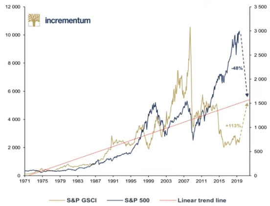Check out how undervalued commodities are and how overvalued stocks are