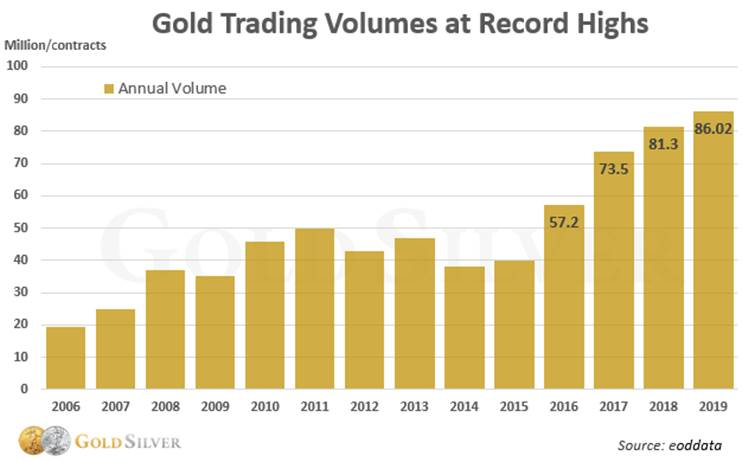 Gold Trading Volumes at Record Highs