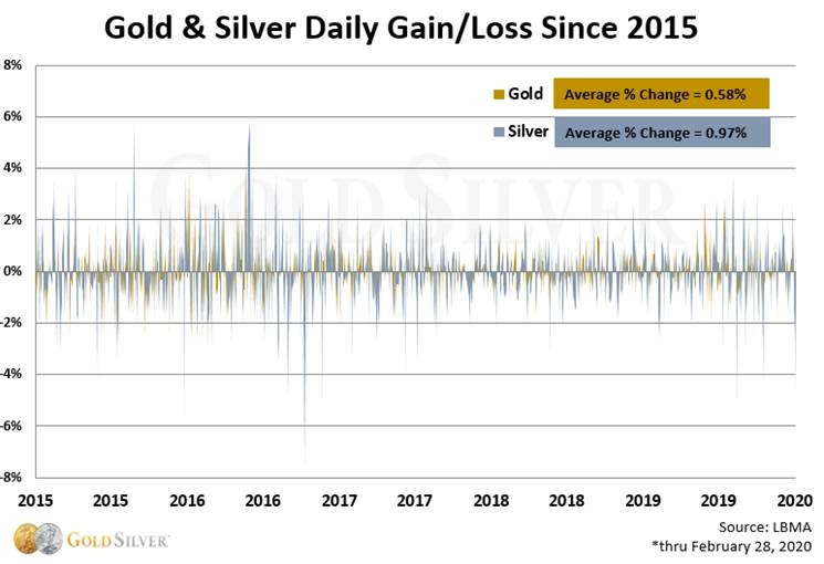 Gold & Silver Daily Gain/Loss Since 2015