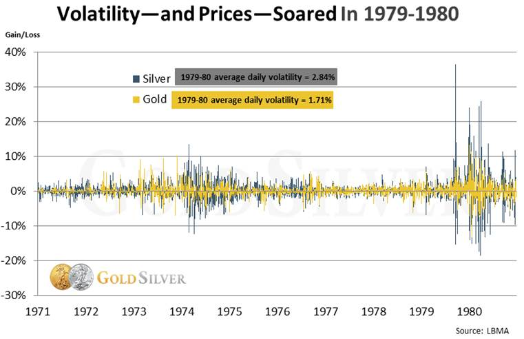 Volatility-and Prices-Soared in 1979-1980