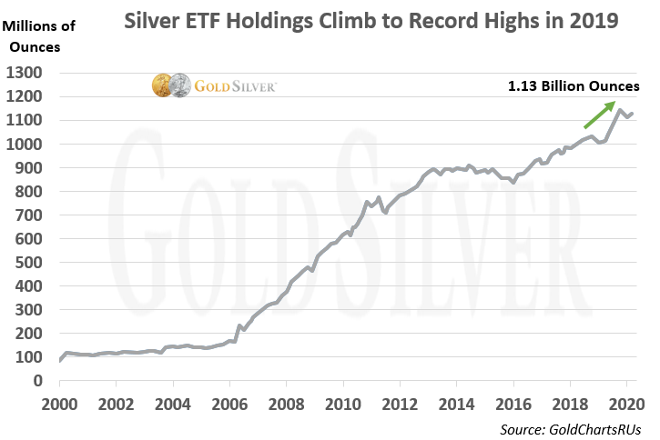 Silver ETF Holdings Climb to Record Highs in 2019