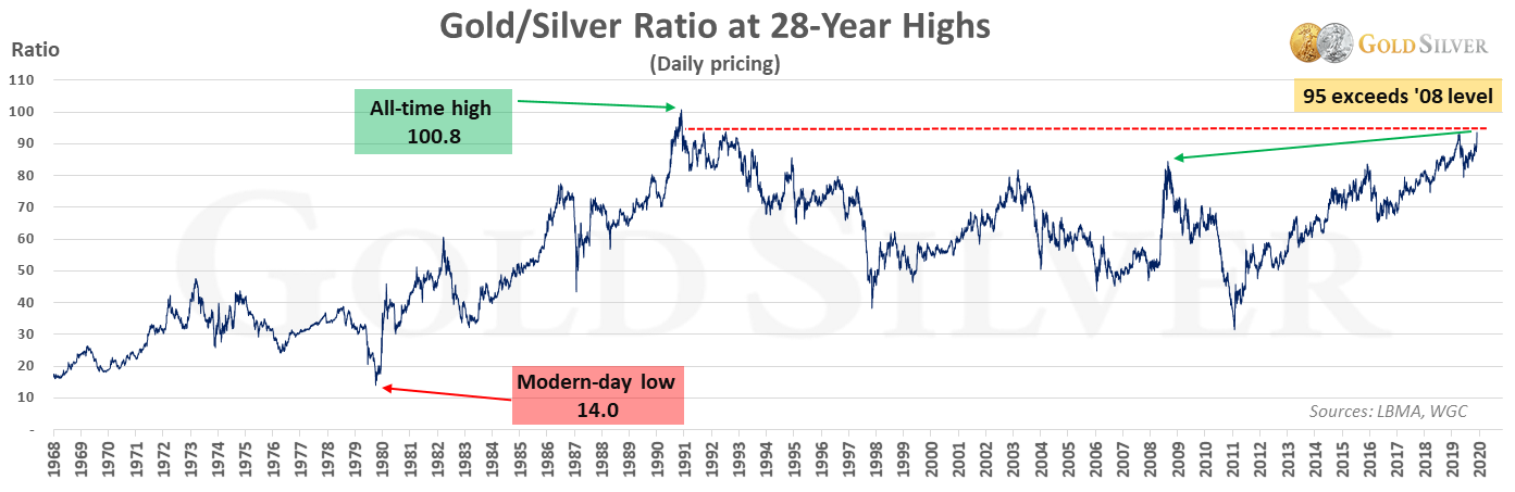 Gold/Silver Ratio at 28-Year Highs