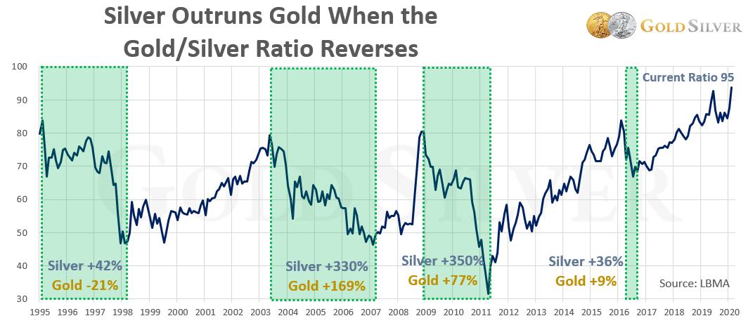 Silver Outruns Gold When the Gold/Silver Ratio Reverses