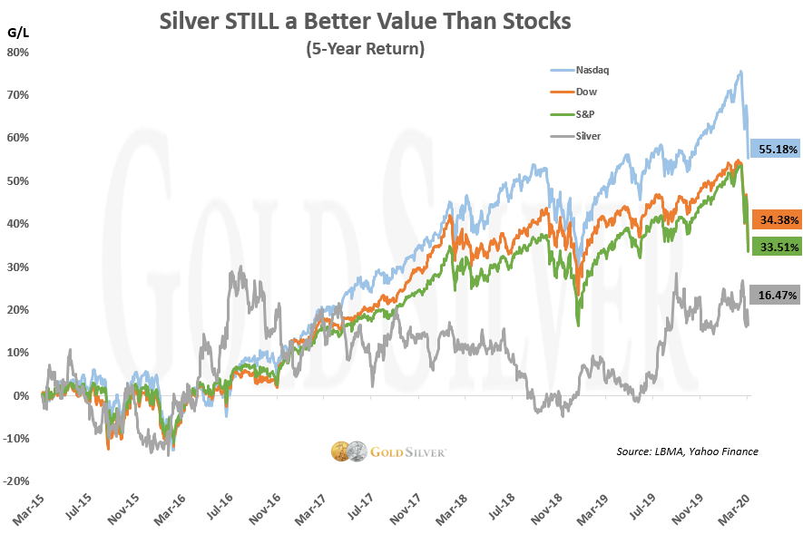 Silver STILL a Better Value Than Stocks